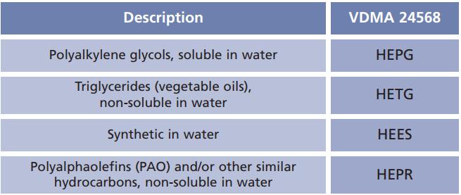 cách chọn dầu thuỷ lực