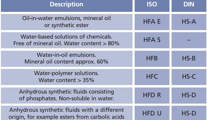 chọn dầu thuỷ lực