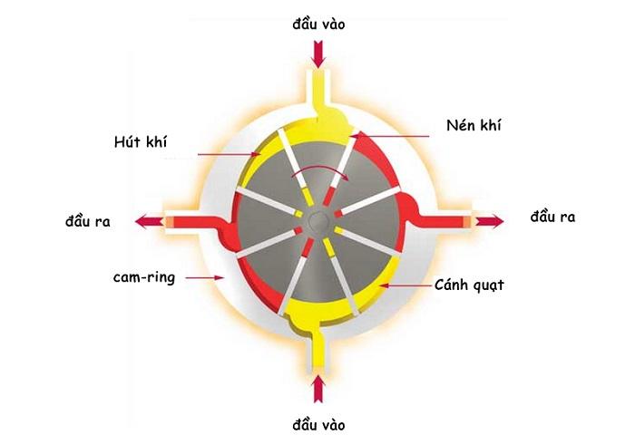 Xác định yêu cầu độ nhớt của dầu thủy lực