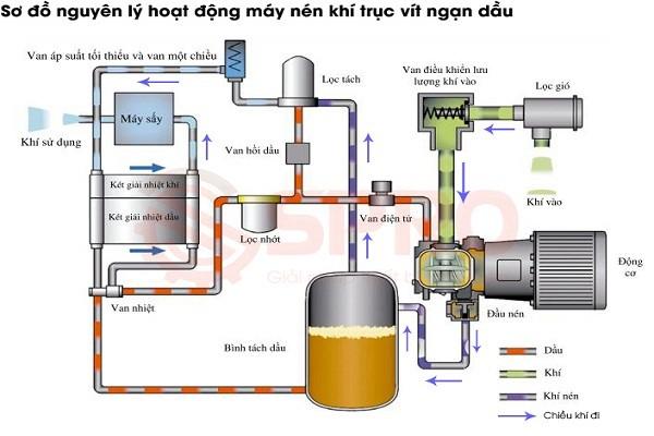 sơ đồ hoạt động của dầu máy nén khí
