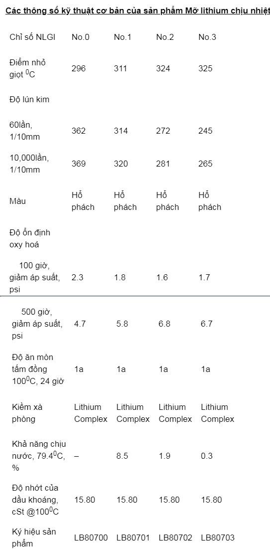 Mỡ chịu nhiệt áp suất cao Lithium Complex