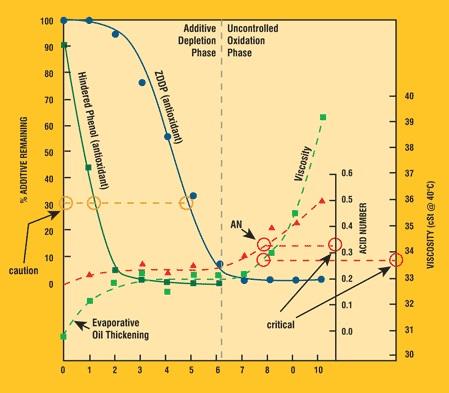8 Thông số về dầu mỡ bôi trơn công nghiệp