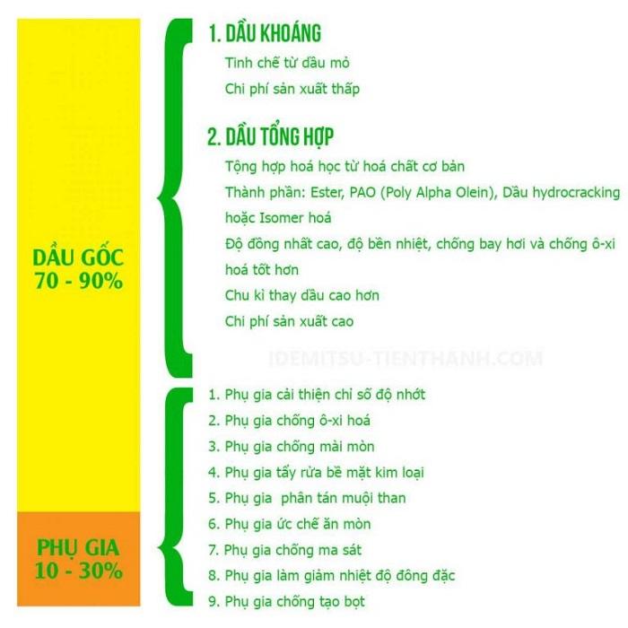 Bảng biểu diễn tính chất của các nhóm dầu gốc