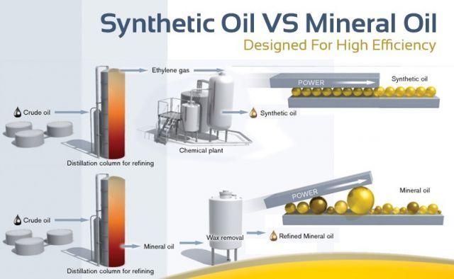 Phân loại dầu gốc của viện dầu mỏ Mỹ API